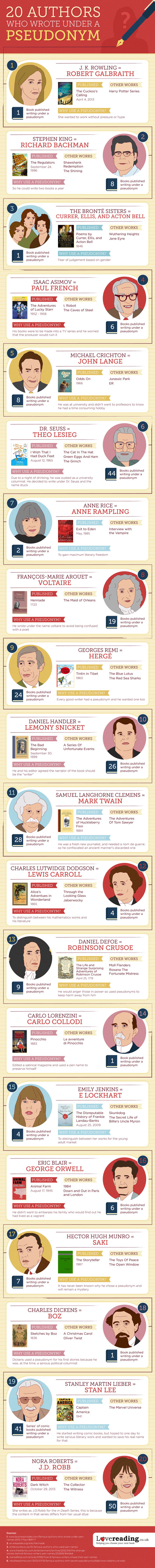 Famous authors who have written under a pseudonym and why